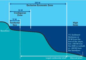 אשרות עבודה בלב ים: אסדות גז ונפט